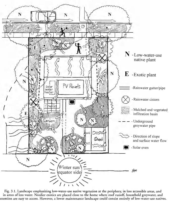 note_pics/Rainwater-Harvesting-for-Drylands-Vol-1/fig-3.1-landscape-layout.JPG