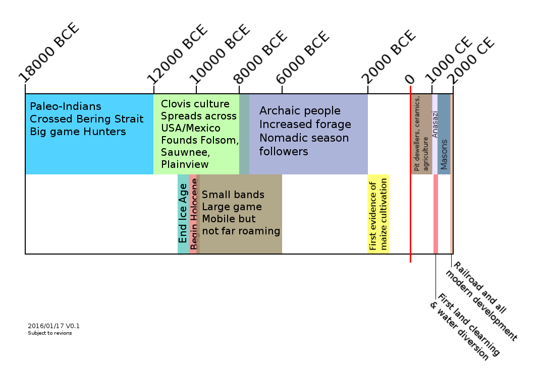 note_pics/article_pics/human_history_in_and_around_the_chihuahuan_desert/human-timeline-18000BCE-2000CE.png